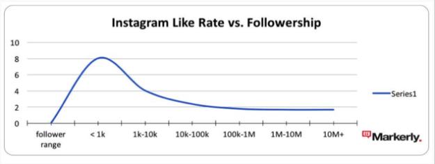 Graf från Markerly  som visar förhållandet mellan antalet följare och gillningar